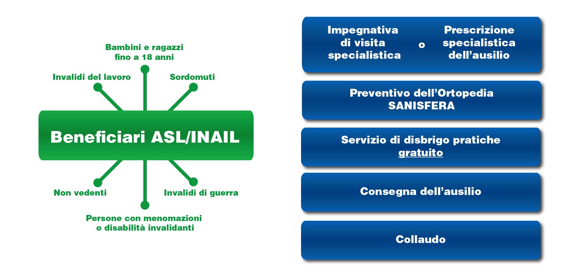 modalità di accesso alla convenzione ASL tramite Sanisfera, ortopedia sanitaria convenzionata ASL Roma