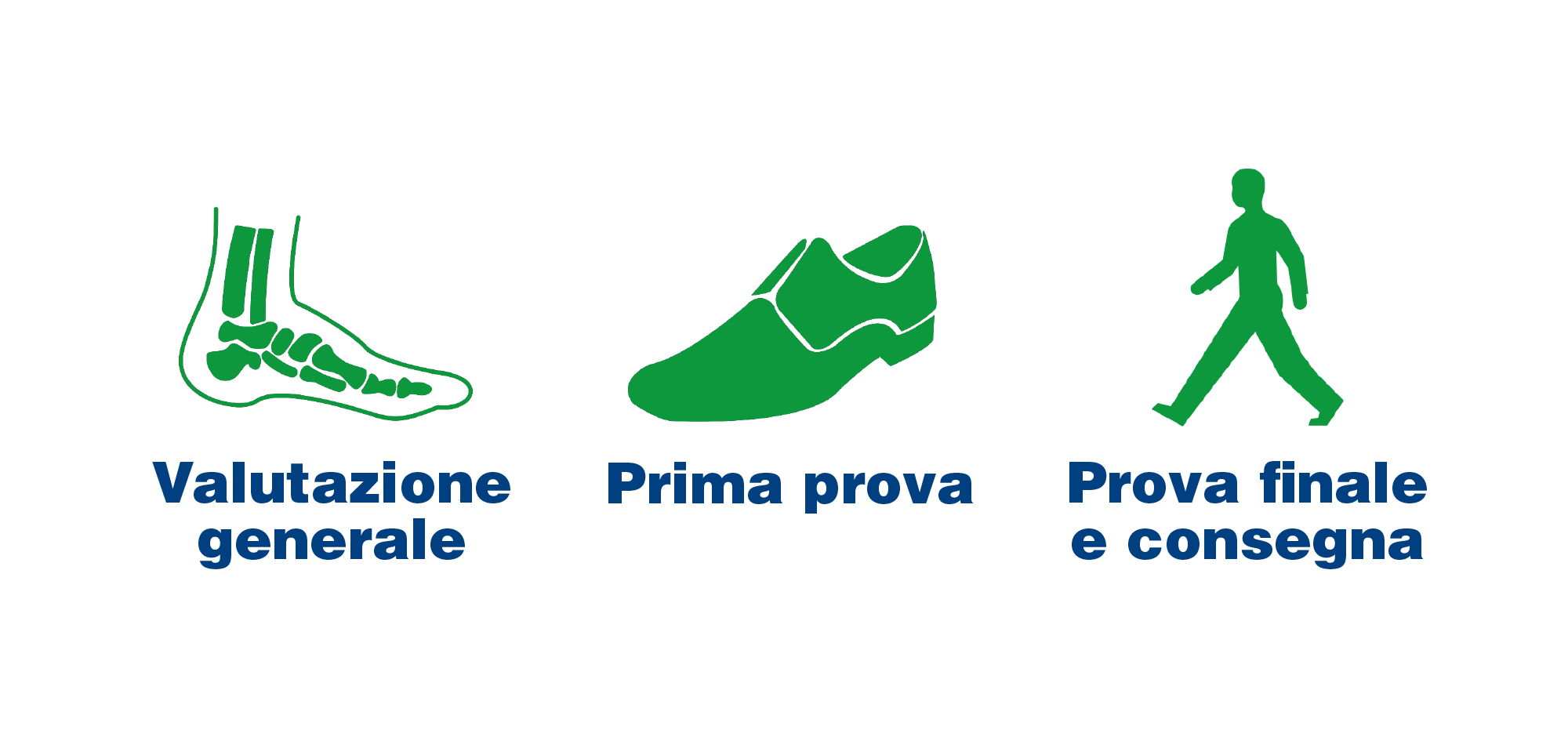fasi di realizzazione delle calzature ortopediche su misura nel laboratorio ortopedico Sanisfera